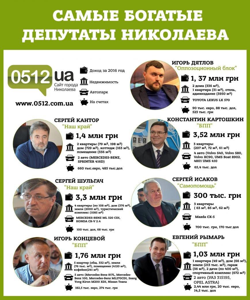 ТОП-7 самых богатых депутатов Николаевского городского совета (ИНФОГРАФИКА), фото-1
