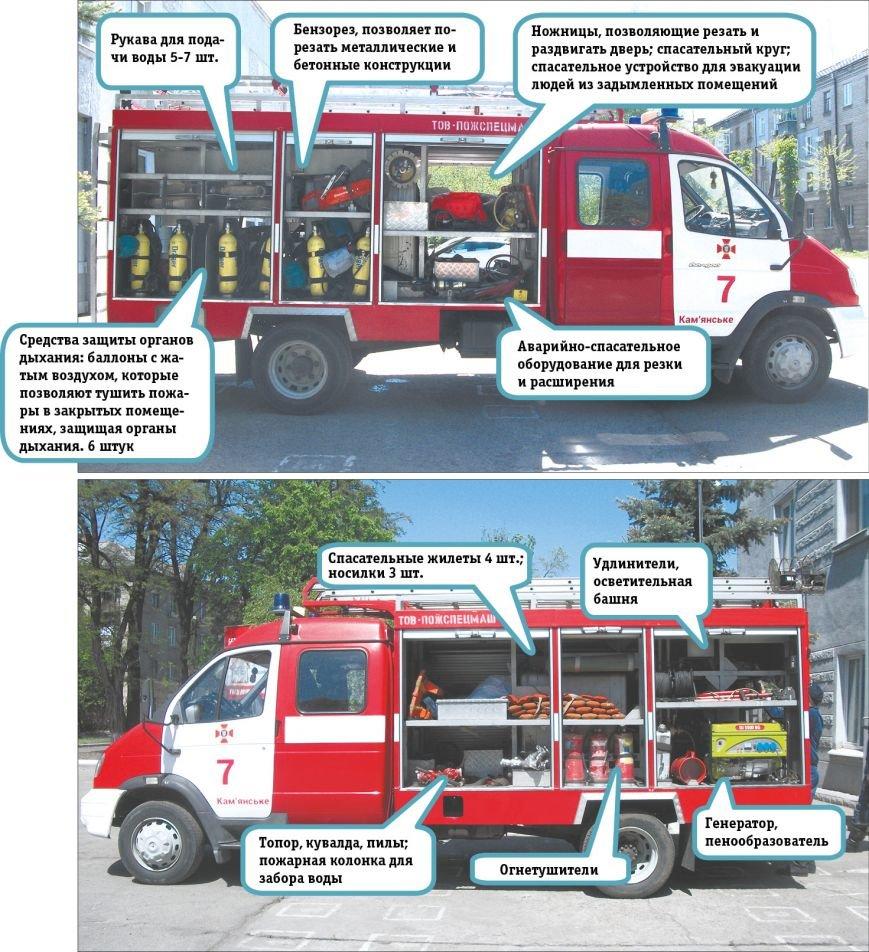 инфо пожарные