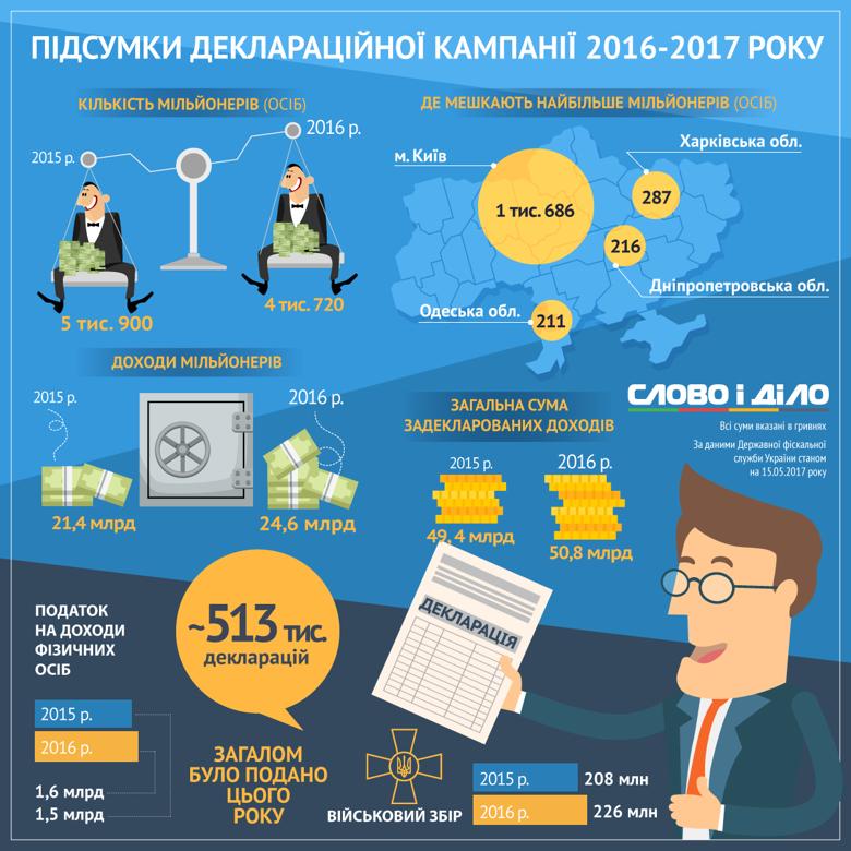 Как изменились доходы украинцев по итогам последней декларационной кампании?, фото-1