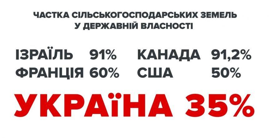 «Батькивщина» начинает масштабный сбор подписей против продажи сельскохозяйственной земли в Украине, фото-2