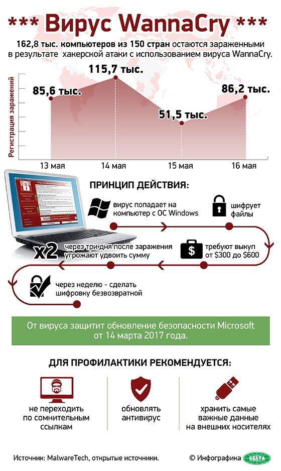 вирус компьютерный