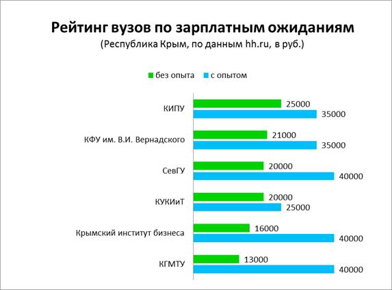 На какую зарплату рассчитывают выпускники симферопольских вузов, фото-1