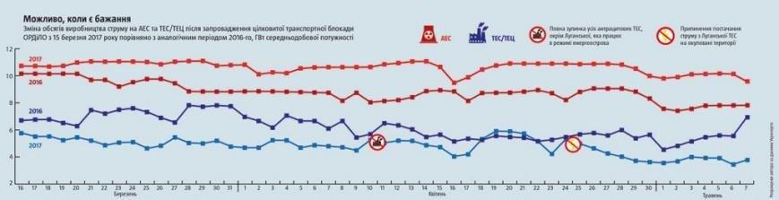 """""""Без угля мы пропадем""""? Как Украина научилась обходиться без антрацита из ОРДЛО, фото-1"""