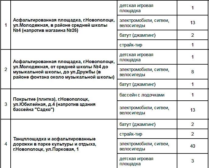 Где в Новополоцке разместятся сезонные аттракционы: страйк-тир, батут, сигвеи и электромобили?, фото-1