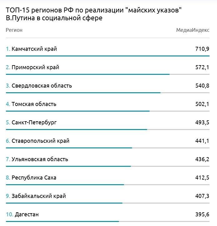 Как исполняются указы Президента РФ в Ульяновске?, фото-1