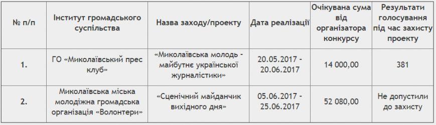 screenshot-mkrada.gov.ua-2017-05-26-11-20-31