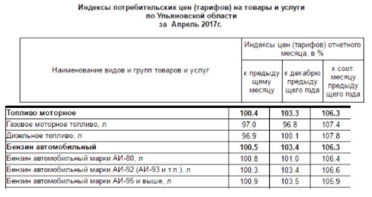 Ульяновский чиновник ответил за высокие цены на бензин, фото-1