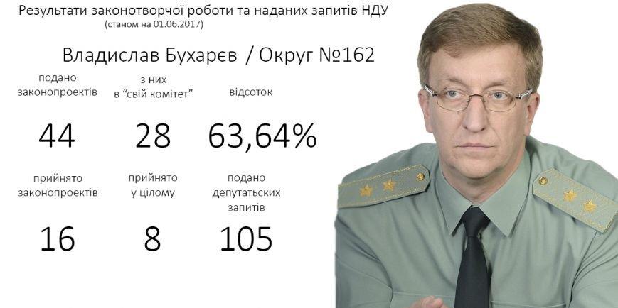 6_Бухарєв