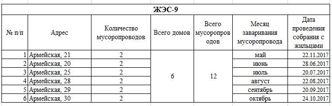 В каких домах Новополоцка заварят мусоропроводы?  ЖРЭО составила план-график на 2017 год, фото-5