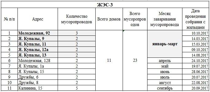 В каких домах Новополоцка заварят мусоропроводы?  ЖРЭО составила план-график на 2017 год, фото-3