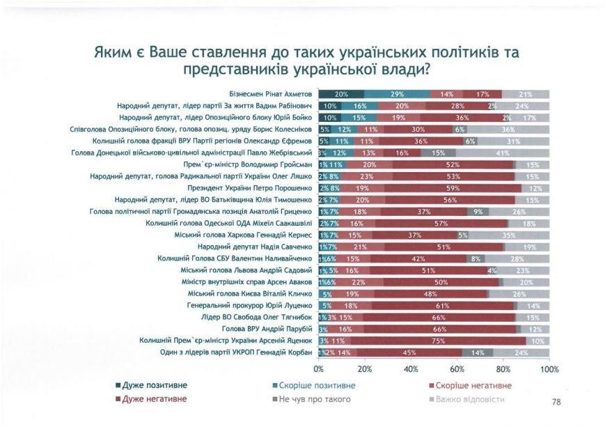 Донбасс доверяет Ринату Ахметову (ОПРОС), фото-1