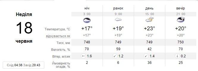 На выходных в Запорожье будет облачно, но дождь не намечается, фото-2
