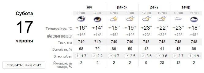 На выходных в Запорожье будет облачно, но дождь не намечается, фото-1