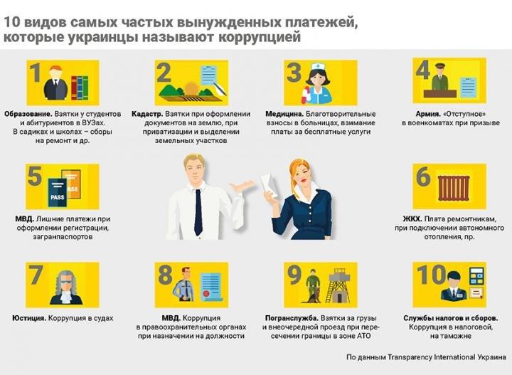 Названы самые распространенные взятки в Украине (Инфографика), фото-1