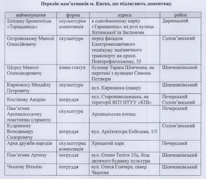 Нетронутые: в Киеве осталось 10 советских памятников, фото-1