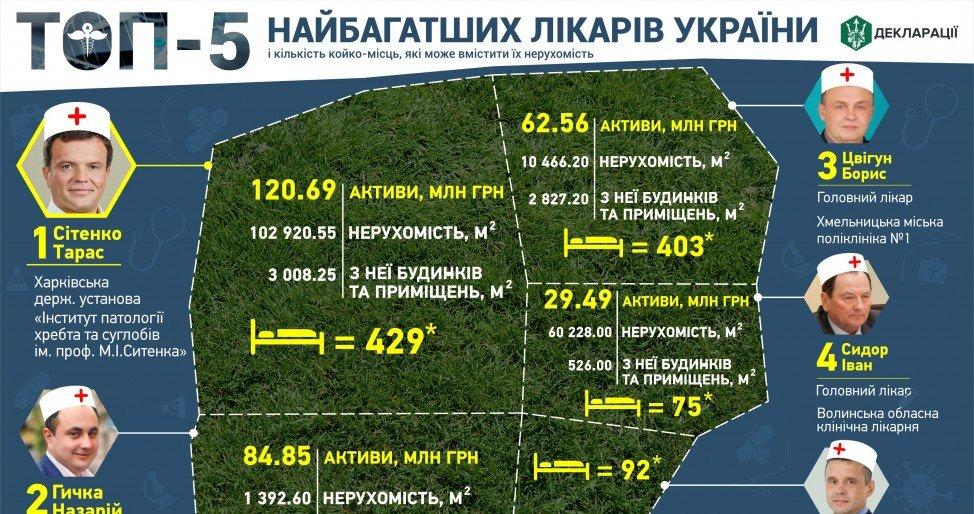 Мариуполец вошел в пятерку врачей-миллионеров Украины, фото-1