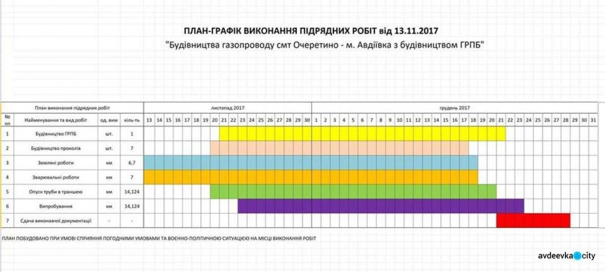 Строительство газопровода «Очеретино-Авдеевка» ведется без выходных, - Жебривский (ГРАФИК), фото-1