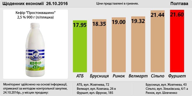 Poltava_26_10