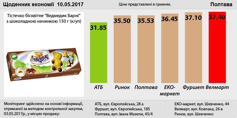 Poltava_10_05
