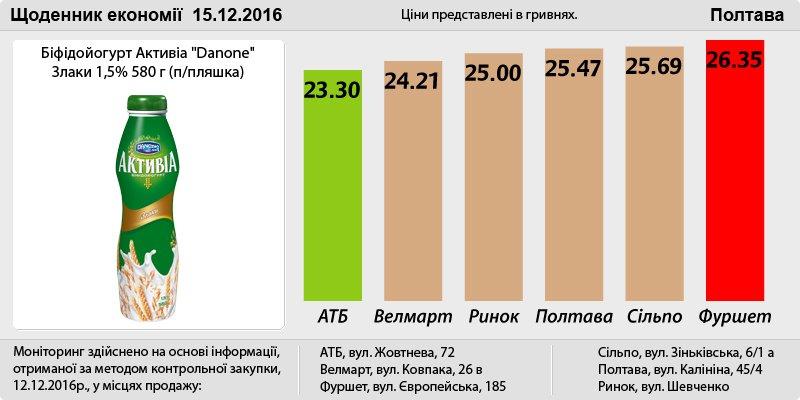 Poltava_15_12