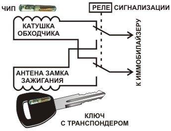 Obhodchik_key.odessa.ua