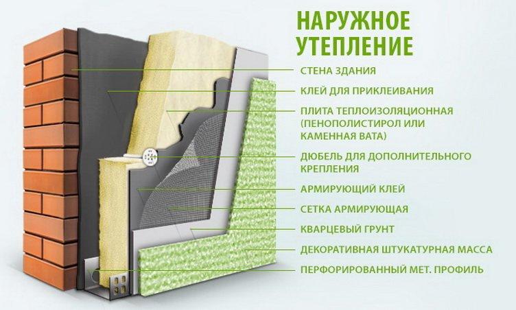 Внешнее (наружное) утепление стен квартир и домов в Кировограде