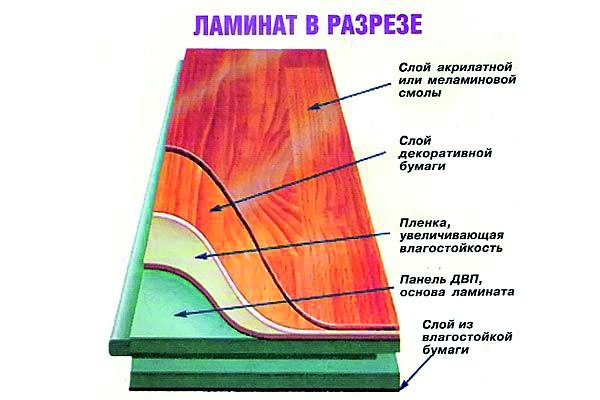 ламинат-в-разрезе