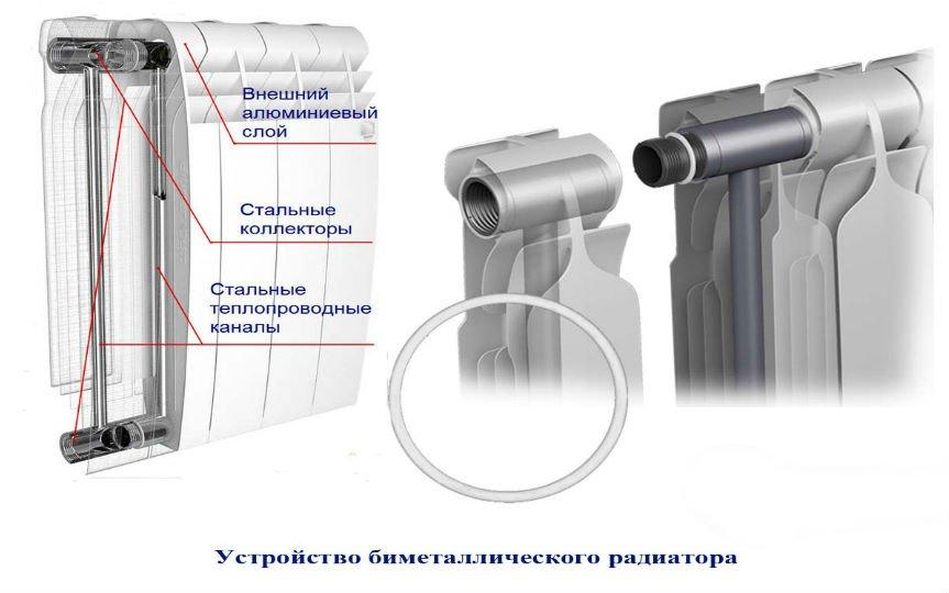 Купить биметаллические радиаторы отопления, фото-1