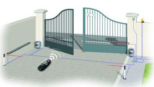 Выбор правильного пульта дистанционного управления воротами