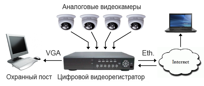 analogovaya_sistema_videonabludeniya